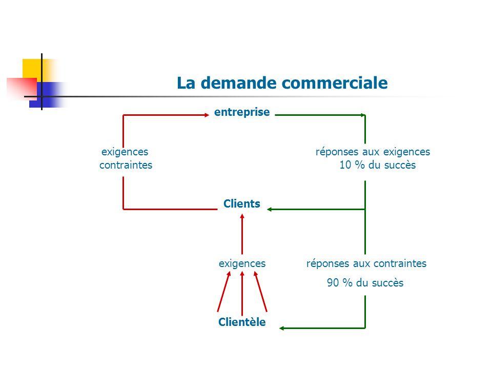La demande commerciale entreprise exigences réponses aux exigences contraintes 10 % du succès Clients exigences réponses aux contraintes 90 % du succè