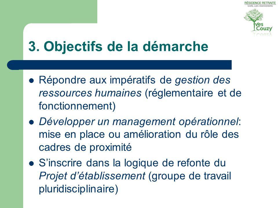 3. Objectifs de la démarche  Répondre aux impératifs de gestion des ressources humaines (réglementaire et de fonctionnement)  Développer un manageme