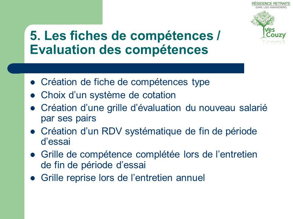 5. Les fiches de compétences / Evaluation des compétences  Création de fiche de compétences type  Choix d'un système de cotation  Création d'une gr