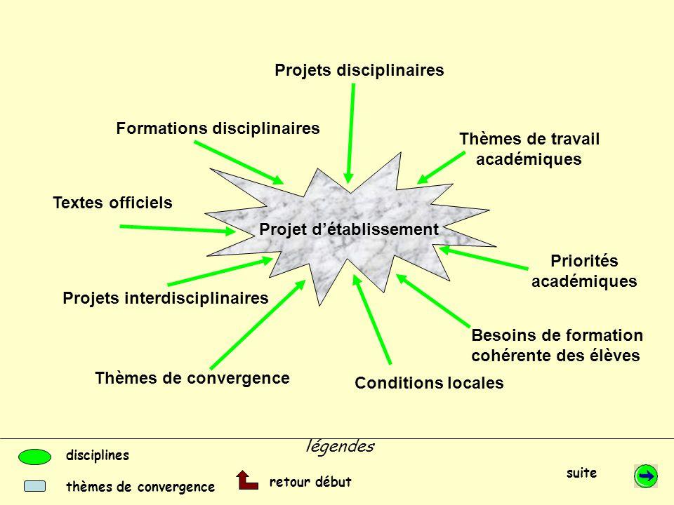 Les thèmes de convergence Santé Sciences de la vie et de la Terre Donne les moyens de comprendre les mécanismes en cause et de faire des choix éclairés.