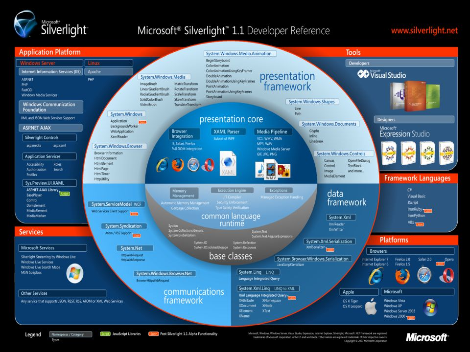 9 Microsoft Silverlight : Architecture Legend V1.1 Legend V1.0 CLR Execution Engine.NET for Silverlight Framework HTML DOM Integration XAML Presentation Core Networking JSON RESTPOX RSS Data LINQXLINQ DLR RubyPython WPF Extensible Controls BCL GenericsCollections Inputs Keyboard MouseInk Media VC1 WMAMP3 Browser Host Integrated Networking Stack Installer Application Services MS AJAX Library UI Core Images Vector Text Animation DRM Media Controls Layout Editing