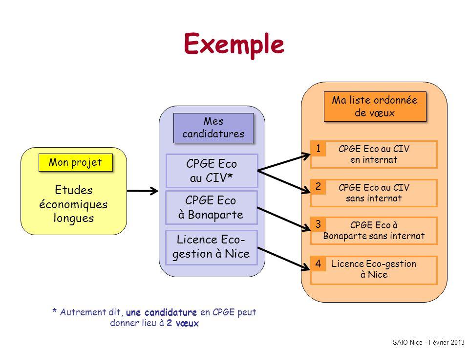 SAIO Nice - Février 2013 Exemple Mon projet Etudes économiques longues Mes candidatures CPGE Eco au CIV* CPGE Eco à Bonaparte Licence Eco- gestion à N