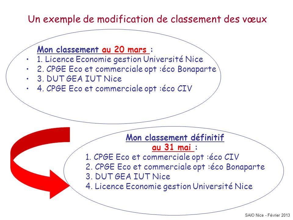 SAIO Nice - Février 2013 Un exemple de modification de classement des vœux Mon classement au 20 mars : •1. Licence Economie gestion Université Nice •2