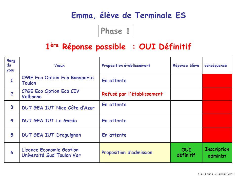 SAIO Nice - Février 2013 Emma, élève de Terminale ES Inscription administ OUI définitif Proposition d'admission Licence Economie Gestion Université Su