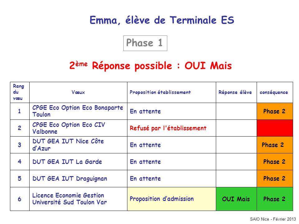 SAIO Nice - Février 2013 conséquenceRéponse élèveProposition établissementVœux Rang du vœu Phase 2En attente CPGE Eco Option Eco Bonaparte Toulon 1 Re