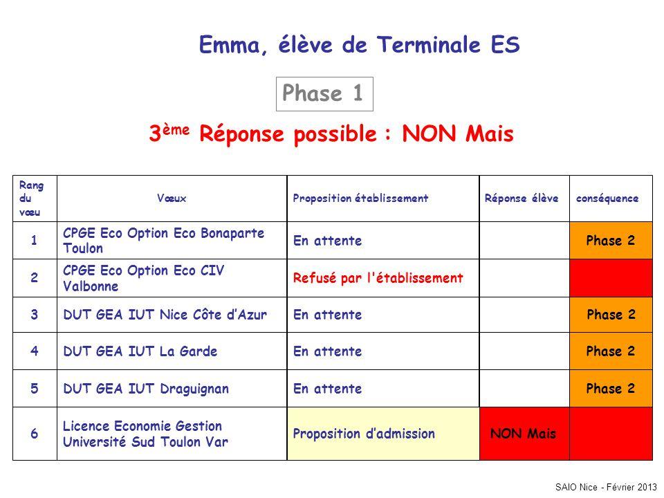 SAIO Nice - Février 2013 conséquenceRéponse élèveProposition établissementVœux Rang du vœu NON MaisProposition d'admission Licence Economie Gestion Un