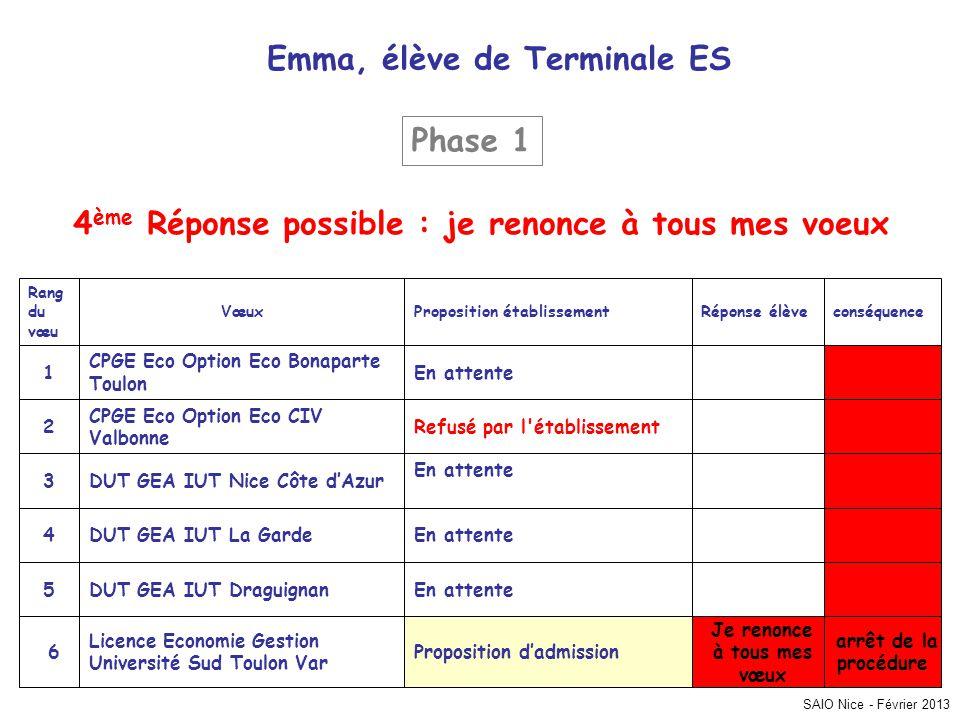 SAIO Nice - Février 2013 conséquenceRéponse élèveProposition établissementVœux Rang du vœu arrêt de la procédure Je renonce à tous mes vœux Propositio
