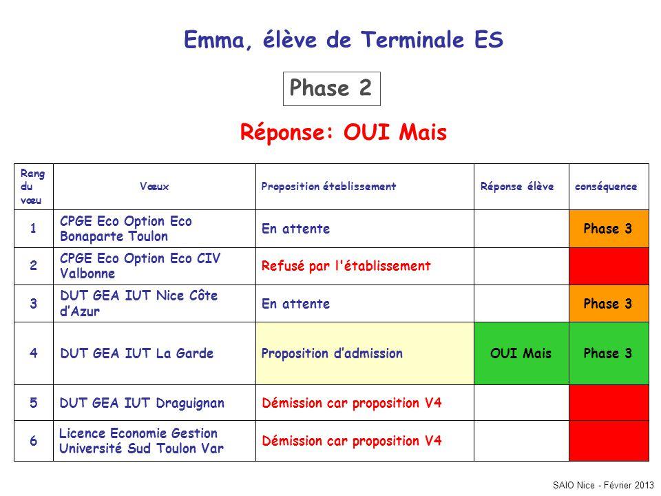 SAIO Nice - Février 2013 Phase 3 Démission car proposition V4 Licence Economie Gestion Université Sud Toulon Var 6 Démission car proposition V4DUT GEA
