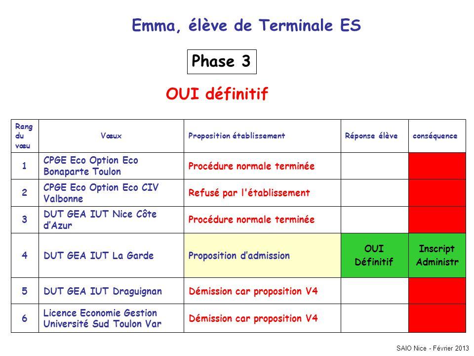 SAIO Nice - Février 2013 Inscript Administr Démission car proposition V4 Licence Economie Gestion Université Sud Toulon Var 6 Démission car propositio