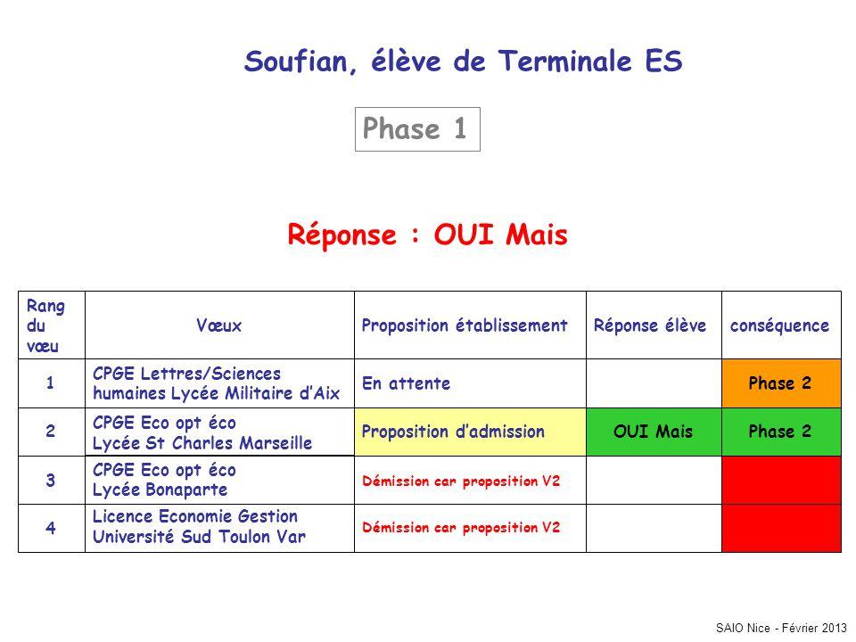 SAIO Nice - Février 2013 Soufian, élève de Terminale ES conséquenceRéponse élèveProposition établissementVœux Rang du vœu Démission car proposition V2