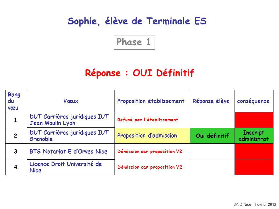 SAIO Nice - Février 2013 Sophie, élève de Terminale ES conséquenceRéponse élèveProposition établissementVœux Rang du vœu Démission car proposition V2