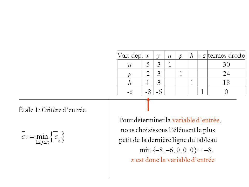 u = 30 – 5x – 3y p = 24 – 2x – 3y h = 18 – 1x – 3y z = 0 –8x – 6y Étale 1: Critère d'entrée Pour déterminer la variable d'entrée, nous choisissons l'é