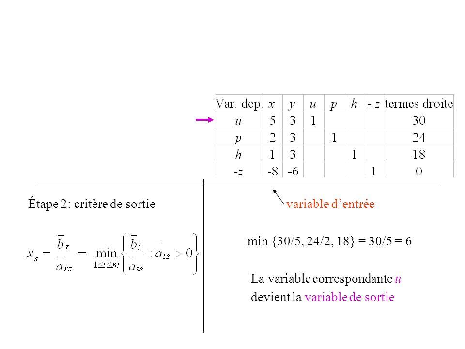 u = 30 – 5x – 3y p = 24 – 2x – 3y h = 18 – 1x – 3y z = 0 –8x – 6y Étape 2: critère de sortie variable d'entrée min {30/5, 24/2, 18} = 30/5 = 6 La vari