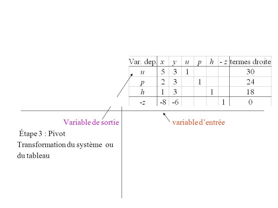 u = 30 – 5x – 3y p = 24 – 2x – 3y h = 18 – 1x – 3y z = 0 –8x – 6y Variable de sortie variable d'entrée Étape 3 : Pivot Transformation du système ou du