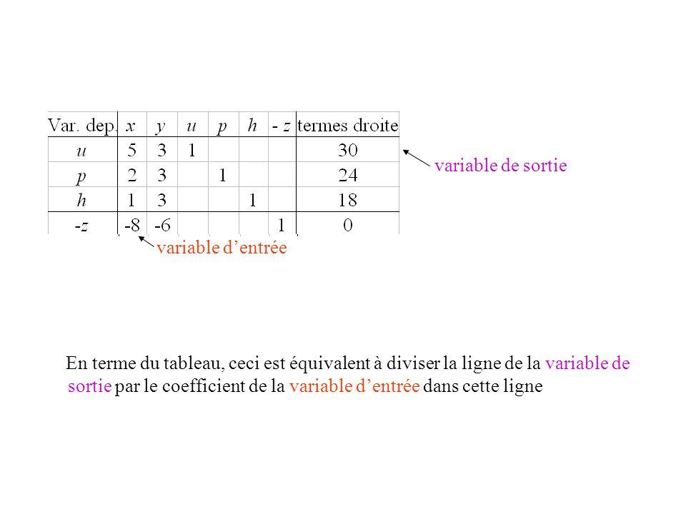 • variable de sortie variable d'entrée Ceci est équivalent à ( 5x + 3y + u =30) / 5 => x + 3/5y + 1/5u = 6 En terme du tableau, ceci est équivalent à