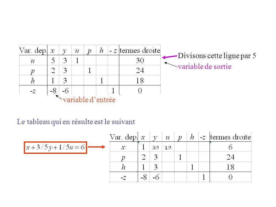 Divisons cette ligne par 5 variable de sortie variable d'entrée Le tableau qui en résulte est le suivant