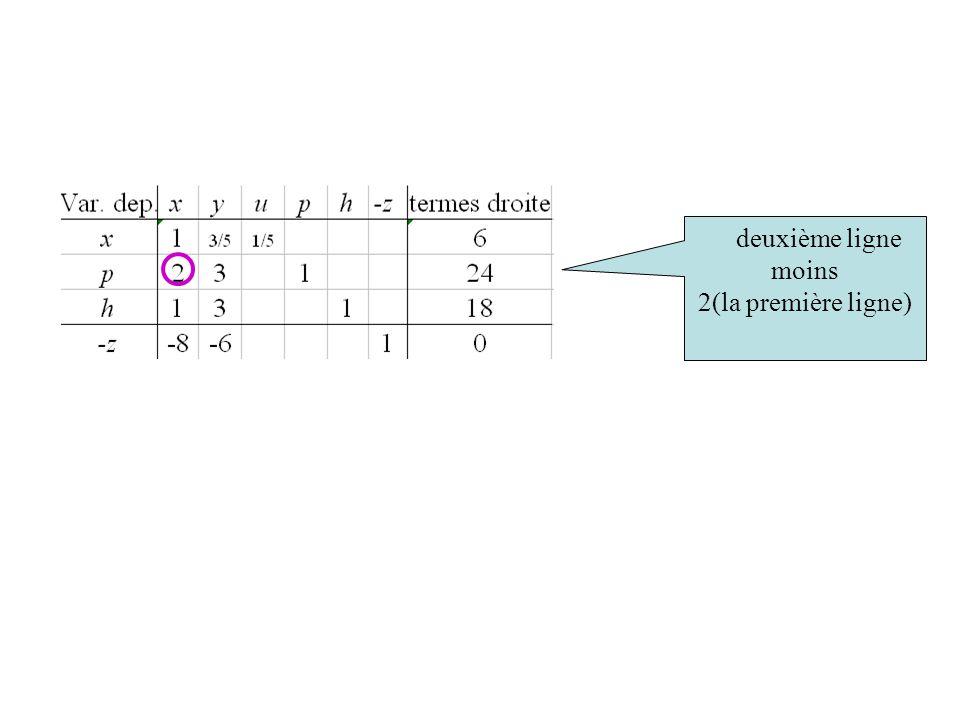Ceci est équivalent à : p = 24 – 2(6 – 1/5u – 3/5y) +2x – 2x – 3y  2x + 3y + p – 2 (x +3/5y + 1/5u) = 24 – 2(6)  2x + 3y + p = 24 – 2 (x +3/5y + 1/5