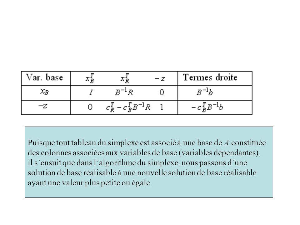Puisque tout tableau du simplexe est associé à une base de A constituée des colonnes associées aux variables de base (variables dépendantes), il s'ens