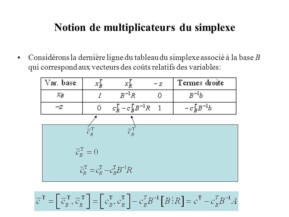 Notion de multiplicateurs du simplexe •Considérons la dernière ligne du tableau du simplexe associé à la base B qui correspond aux vecteurs des coûts