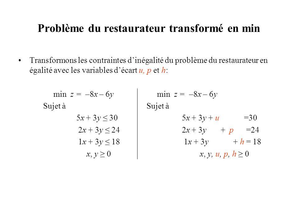 Problème du restaurateur transformé en min •Transformons les contraintes d'inégalité du problème du restaurateur en égalité avec les variables d'écart