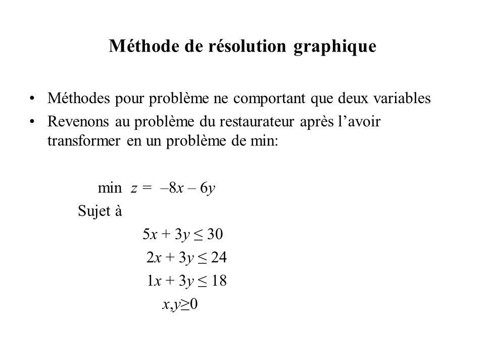 Méthode de résolution graphique •Méthodes pour problème ne comportant que deux variables •Revenons au problème du restaurateur après l'avoir transform