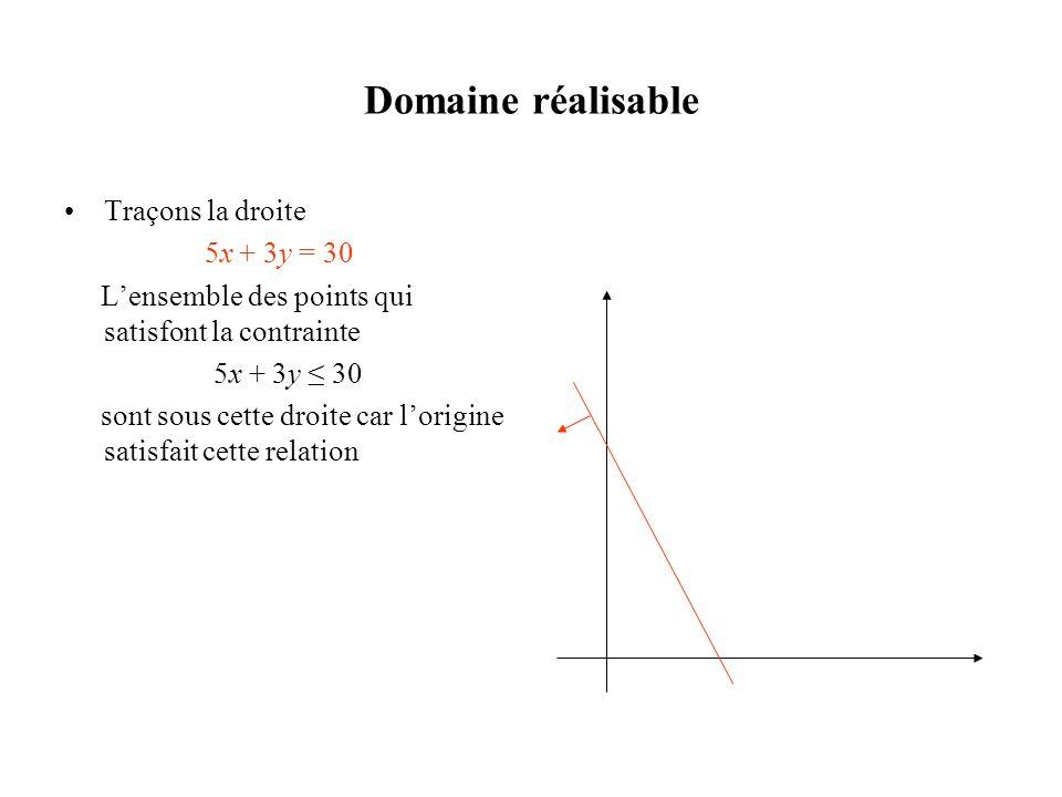 Domaine réalisable •Traçons la droite 5x + 3y = 30 L'ensemble des points qui satisfont la contrainte 5x + 3y ≤ 30 sont sous cette droite car l'origine
