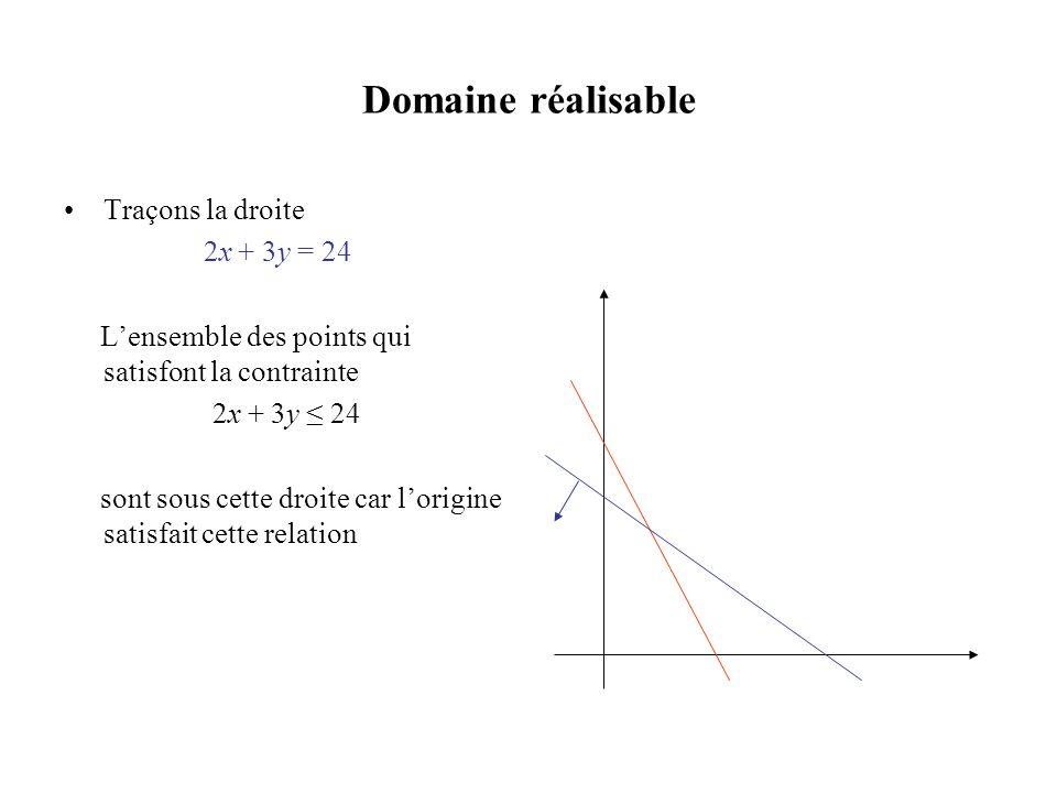 Domaine réalisable •Traçons la droite 2x + 3y = 24 L'ensemble des points qui satisfont la contrainte 2x + 3y ≤ 24 sont sous cette droite car l'origine