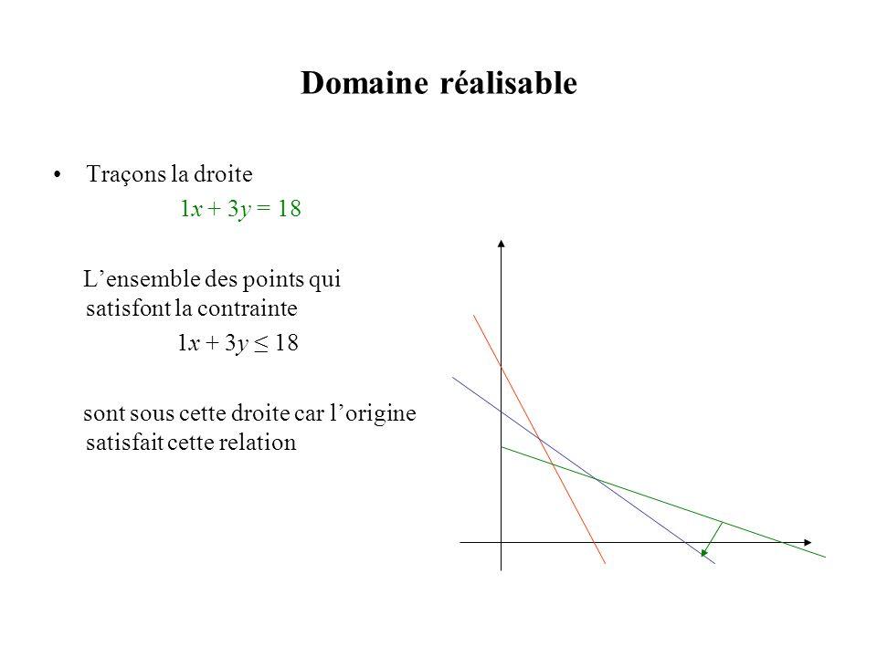 Domaine réalisable •Traçons la droite 1x + 3y = 18 L'ensemble des points qui satisfont la contrainte 1x + 3y ≤ 18 sont sous cette droite car l'origine