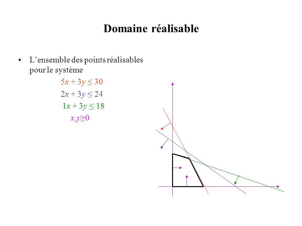 Domaine réalisable •L'ensemble des points réalisables pour le système 5x + 3y ≤ 30 2x + 3y ≤ 24 1x + 3y ≤ 18 x,y≥0