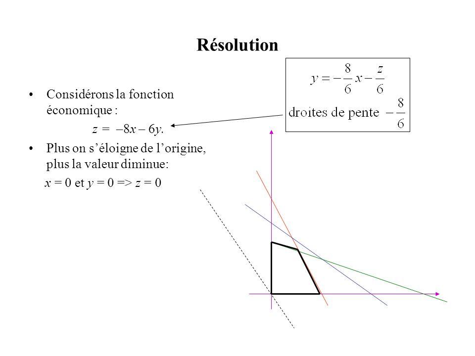 Résolution •Considérons la fonction économique : z = –8x – 6y. •Plus on s'éloigne de l'origine, plus la valeur diminue: x = 0 et y = 0 => z = 0