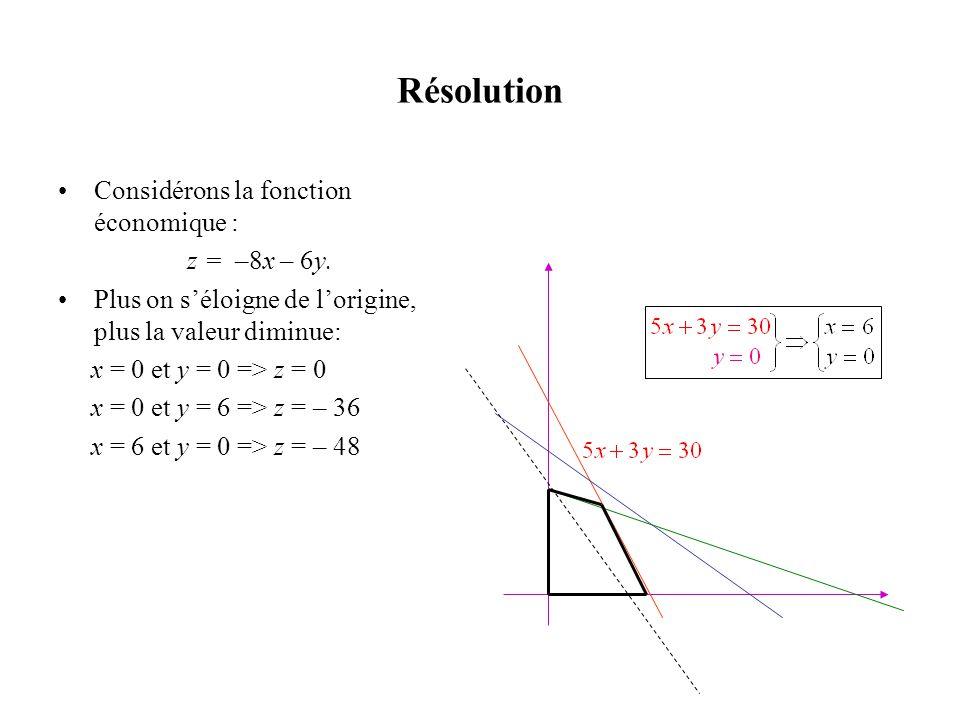 Résolution •Considérons la fonction économique : z = –8x – 6y. •Plus on s'éloigne de l'origine, plus la valeur diminue: x = 0 et y = 0 => z = 0 x = 0
