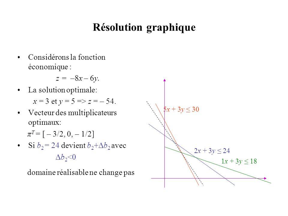 Résolution graphique •Considérons la fonction économique : z = –8x – 6y. •La solution optimale: x = 3 et y = 5 => z = – 54. •Vecteur des multiplicateu