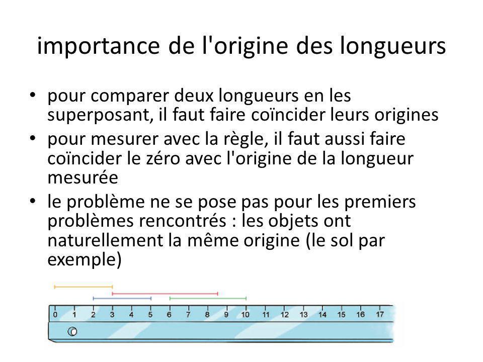 importance de l origine des longueurs • pour comparer deux longueurs en les superposant, il faut faire coïncider leurs origines • pour mesurer avec la règle, il faut aussi faire coïncider le zéro avec l origine de la longueur mesurée • le problème ne se pose pas pour les premiers problèmes rencontrés : les objets ont naturellement la même origine (le sol par exemple)