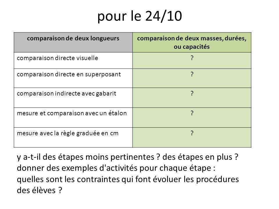 pour le 24/10 comparaison de deux longueurscomparaison de deux masses, durées, ou capacités comparaison directe visuelle.