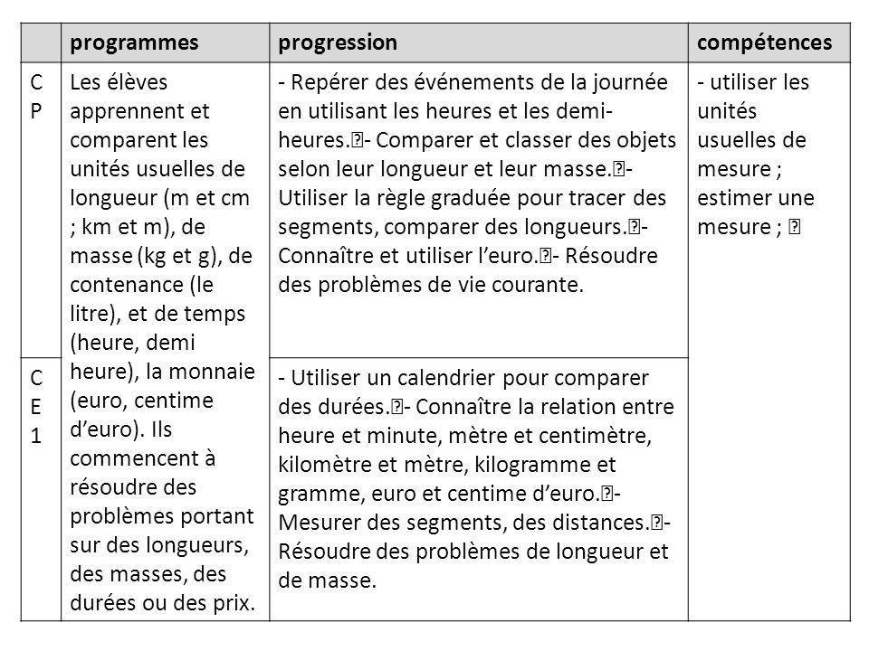 programmesprogressioncompétences CPCP Les élèves apprennent et comparent les unités usuelles de longueur (m et cm ; km et m), de masse (kg et g), de contenance (le litre), et de temps (heure, demi heure), la monnaie (euro, centime d'euro).