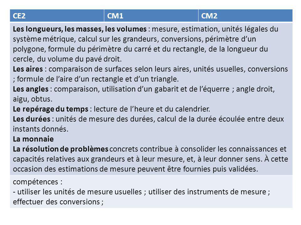 CE2CM1CM2 Les longueurs, les masses, les volumes : mesure, estimation, unités légales du système métrique, calcul sur les grandeurs, conversions, périmètre d'un polygone, formule du périmètre du carré et du rectangle, de la longueur du cercle, du volume du pavé droit.