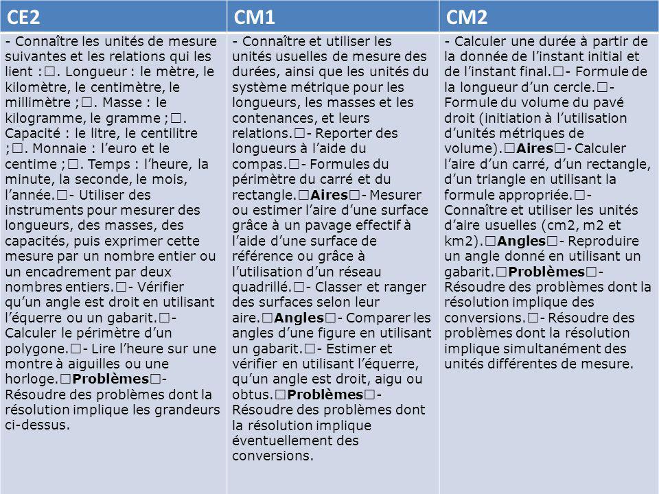 CE2CM1CM2 - Connaître les unités de mesure suivantes et les relations qui les lient :.