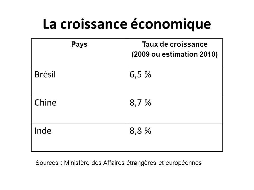 PaysTaux de croissance (2009 ou estimation 2010) Brésil6,5 % Chine8,7 % Inde8,8 % La croissance économique Sources : Ministère des Affaires étrangères et européennes