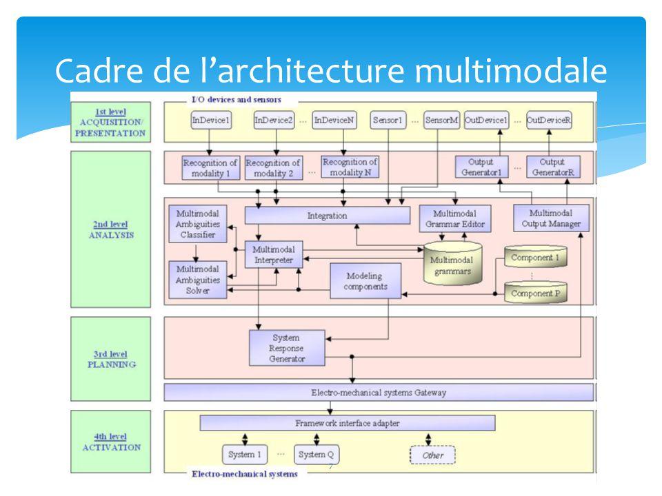  L acquisition / niveau de présentation  Le niveau d analyse  Le niveau de planification  Le niveau d activation Cadre de l'architecture multimodale 8