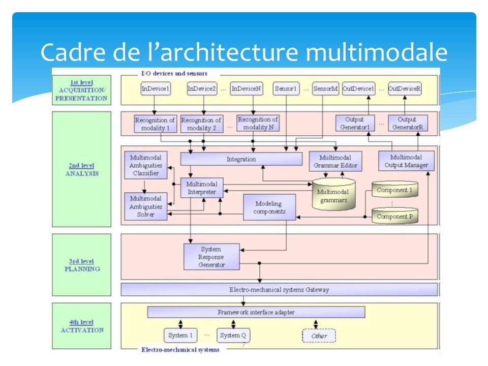Cadre de l'architecture multimodale 7