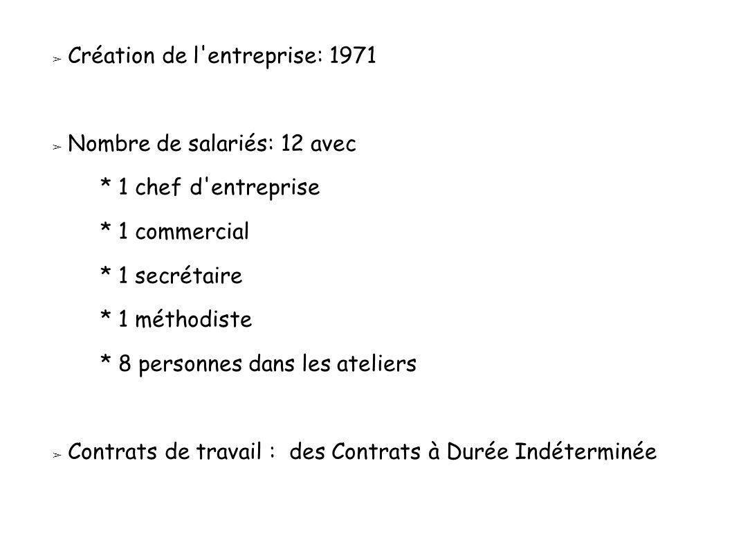 ➢ Création de l'entreprise: 1971 ➢ Nombre de salariés: 12 avec * 1 chef d'entreprise * 1 commercial * 1 secrétaire * 1 méthodiste * 8 personnes dans l