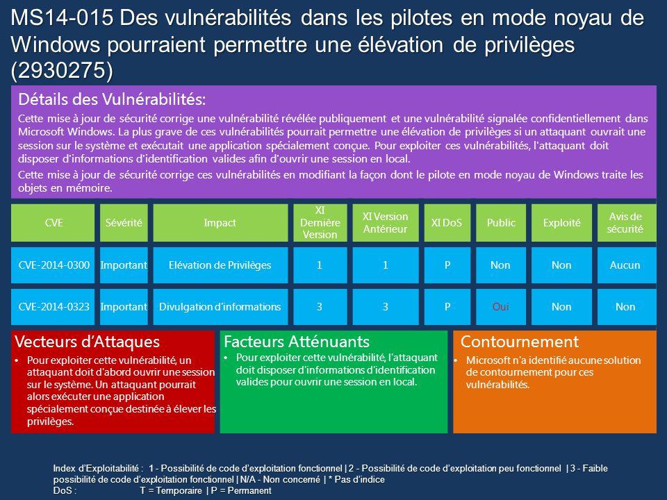 MS14-015 Des vulnérabilités dans les pilotes en mode noyau de Windows pourraient permettre une élévation de privilèges (2930275) Détails des Vulnérabilités: Cette mise à jour de sécurité corrige une vulnérabilité révélée publiquement et une vulnérabilité signalée confidentiellement dans Microsoft Windows.