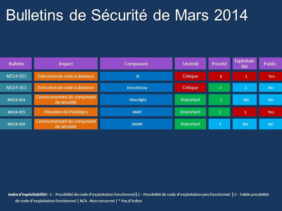 MS14-016 Une vulnérabilité dans le protocole SAMR (Security Account Manager Remote) pourrait permettre le contournement du composant de sécurité (2934418) Détails des Vulnérabilités: Cette mise à jour de sécurité corrige une vulnérabilité signalée confidentiellement dans Microsoft Windows.