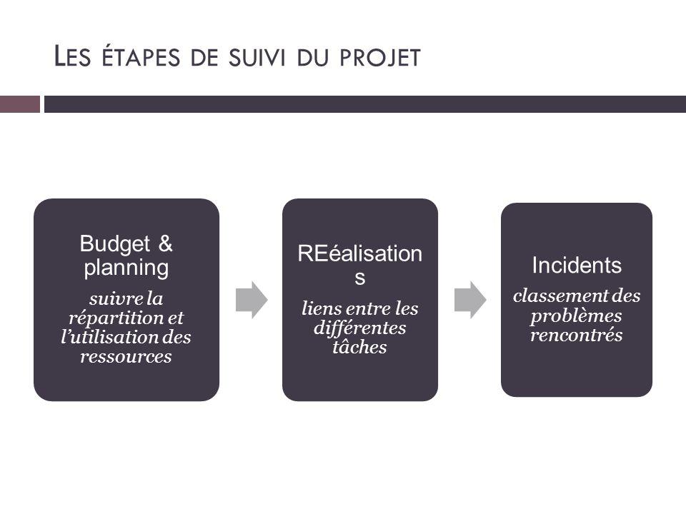 Budget & planning suivre la répartition et l'utilisation des ressources REéalisation s liens entre les différentes tâches Incidents classement des pro