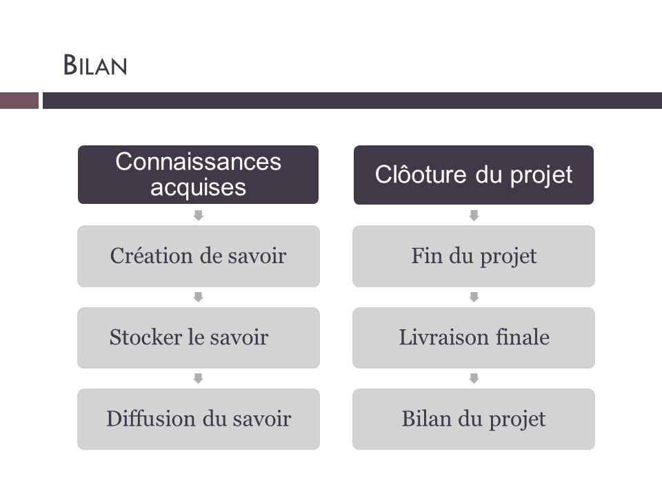 B ILAN Connaissances acquises Création de savoir Stocker le savoirDiffusion du savoir Clôoture du projet Fin du projetLivraison finaleBilan du projet