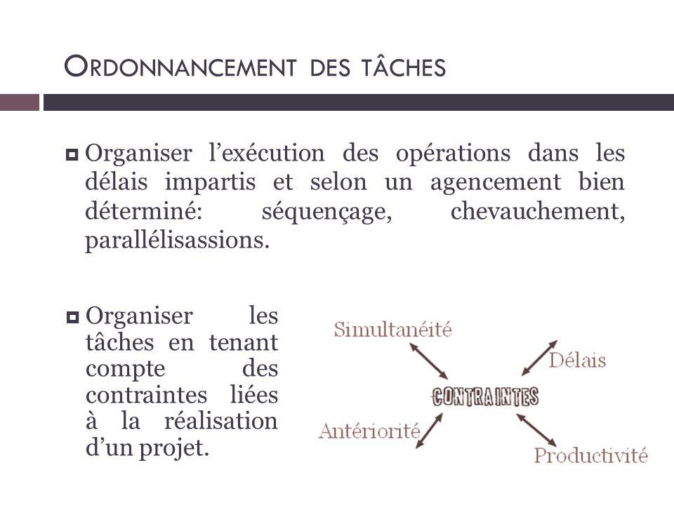  Organiser l'exécution des opérations dans les délais impartis et selon un agencement bien déterminé: séquençage, chevauchement, parallélisassions. O