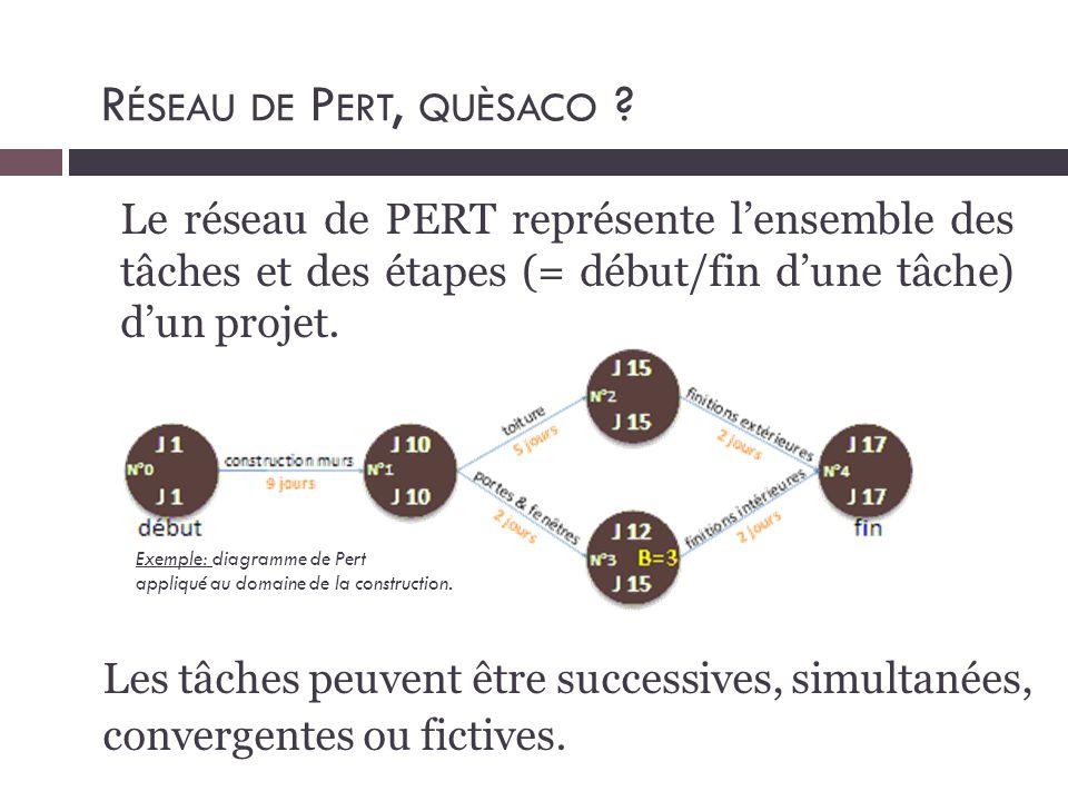 Le réseau de PERT représente l'ensemble des tâches et des étapes (= début/fin d'une tâche) d'un projet. R ÉSEAU DE P ERT, QUÈSACO ? Les tâches peuvent