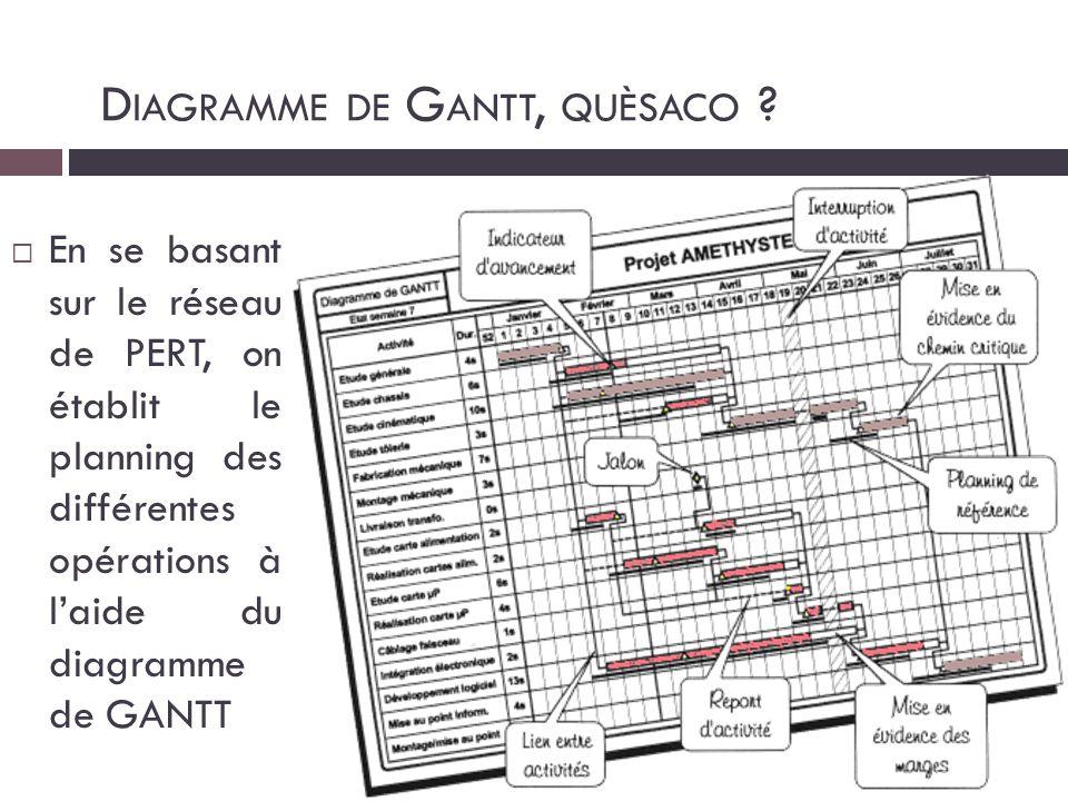  En se basant sur le réseau de PERT, on établit le planning des différentes opérations à l'aide du diagramme de GANTT D IAGRAMME DE G ANTT, QUÈSACO ?