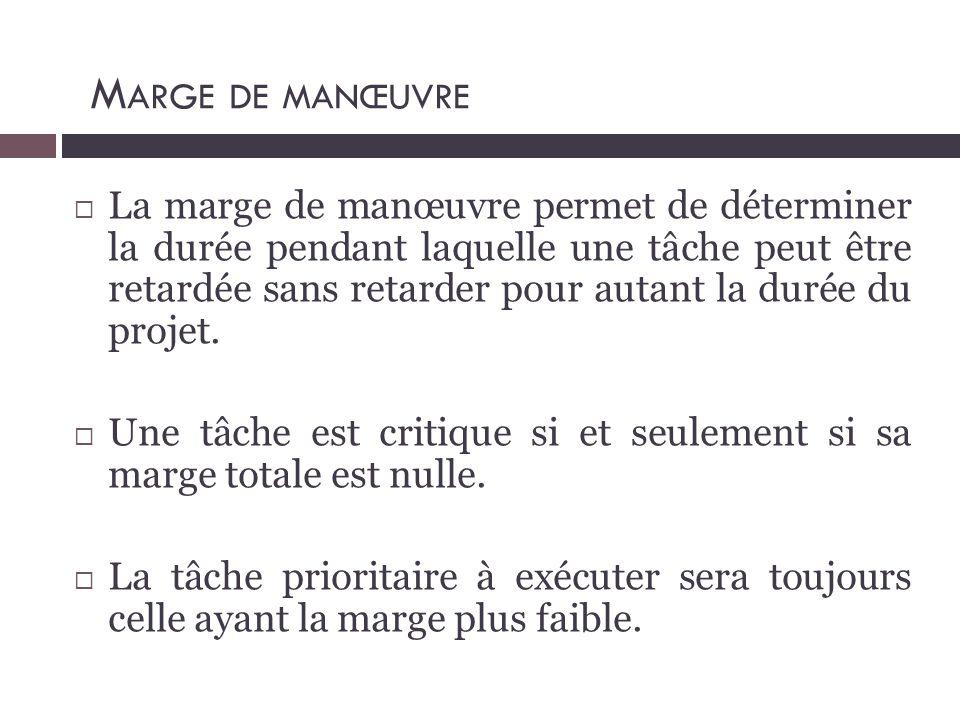  La marge de manœuvre permet de déterminer la durée pendant laquelle une tâche peut être retardée sans retarder pour autant la durée du projet.  Une