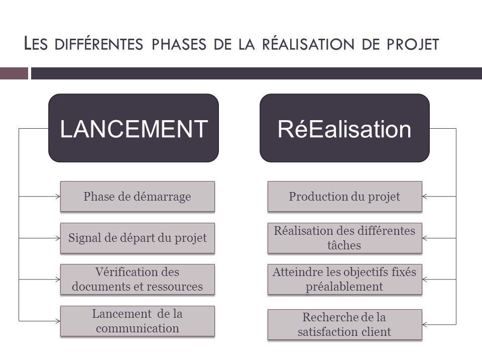 Réalisation du projet LANCEMENTRéEalisation Phase de démarrage Signal de départ du projet Vérification des documents et ressources Lancement de la com